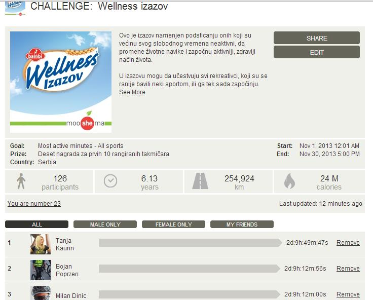 kraj wellness izazova