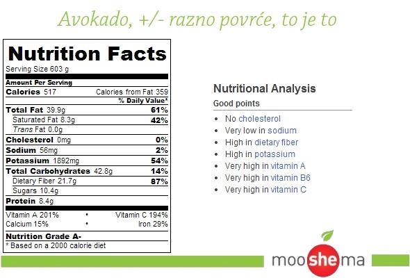 guakamole-avokado-kalorije
