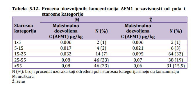 tabela 5.12